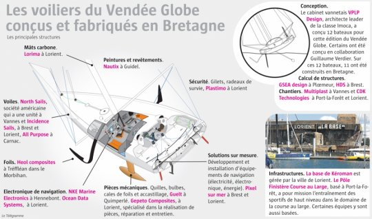 Vendee Globe Des Voiliers Made In Bretagne Guillaume Verdier